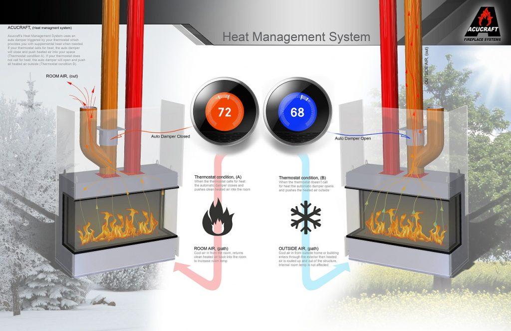 Acucraft Heat Management System
