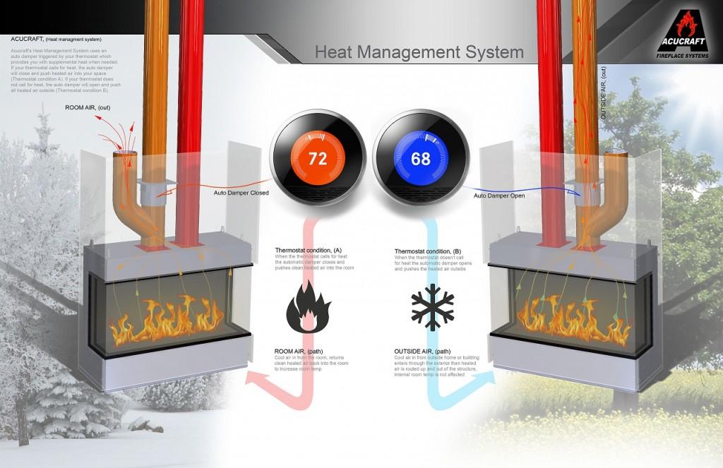 Acucraft Heat Management System