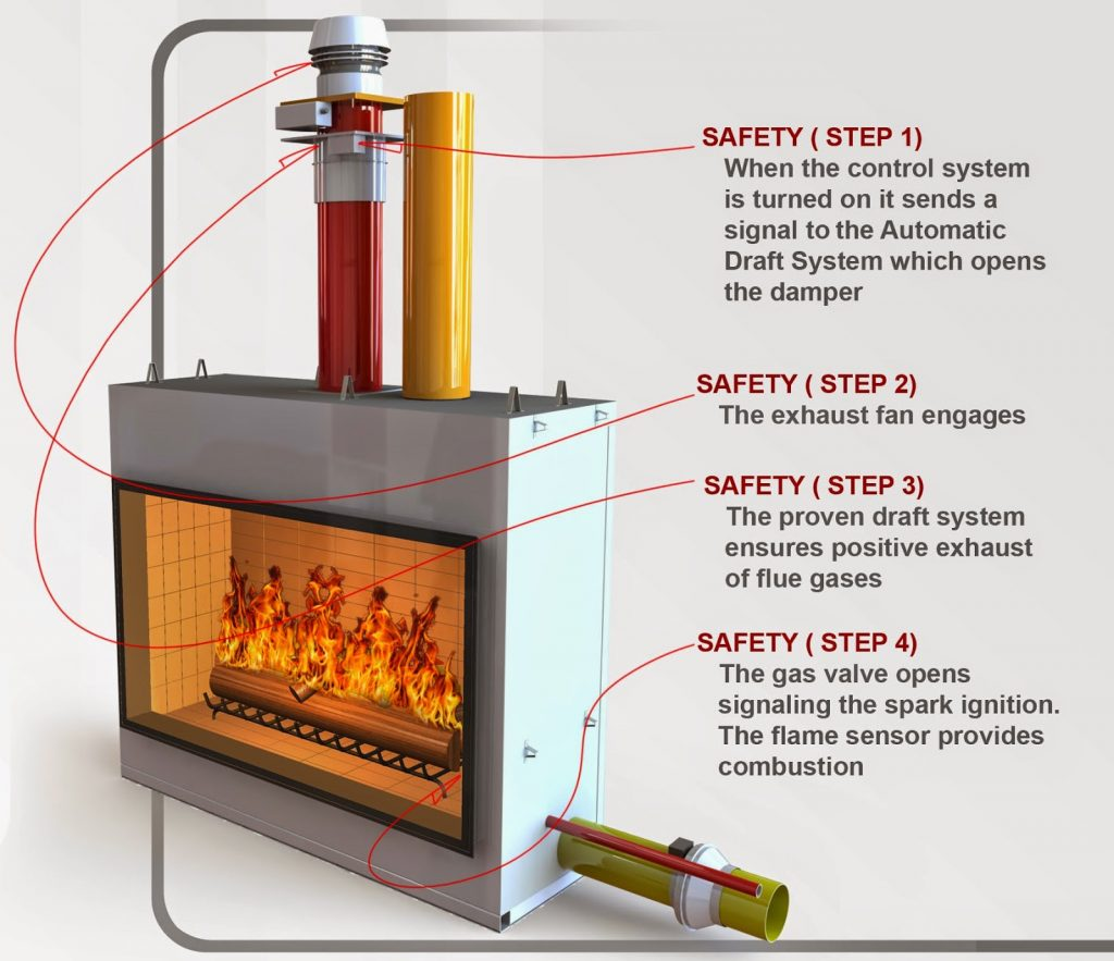 acucraft gas fireplace safety check points