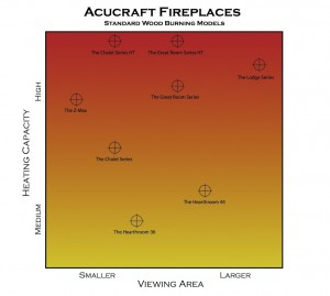 Acucraft Wood Fireplaces Models - Heating Capacity Chart